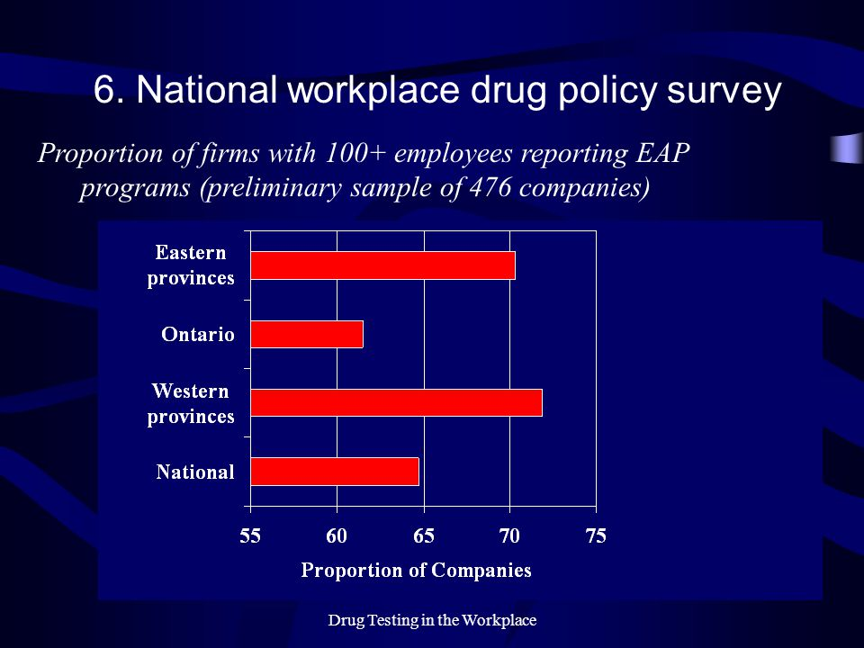 Drug Testing in the Workplace 6. National workplace drug policy survey Proportion of firms with 100+ employees reporting EAP programs (preliminary sam