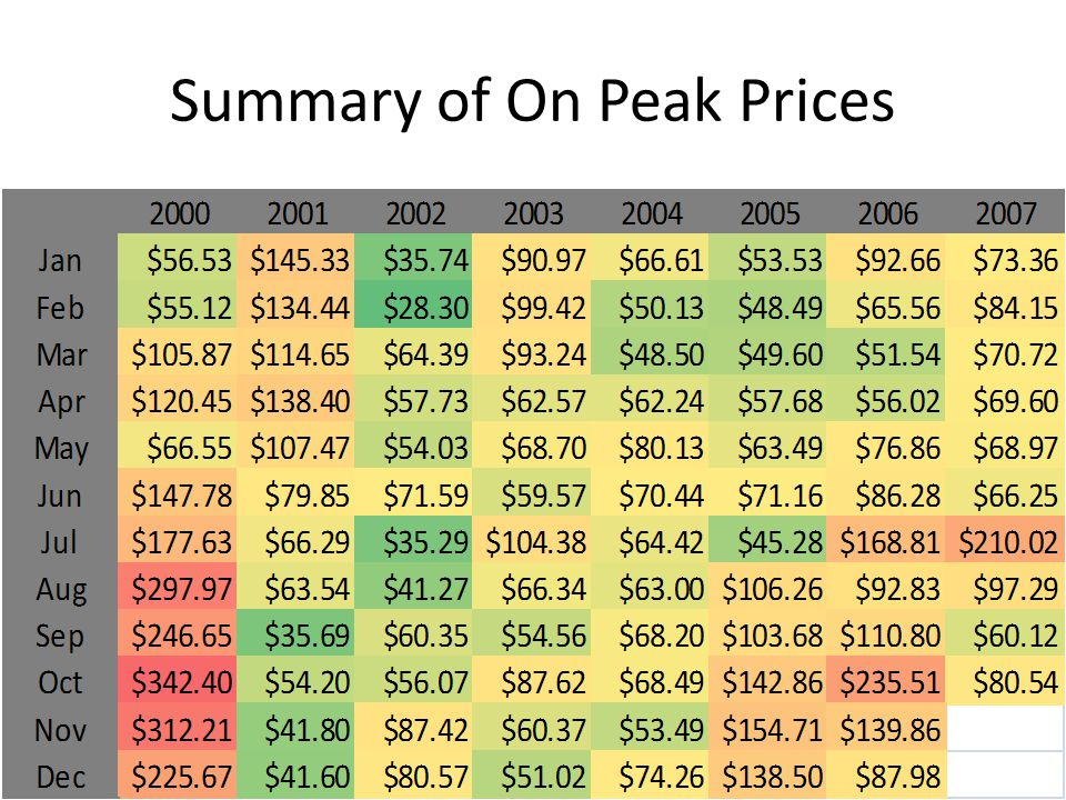 Summary of On Peak Prices