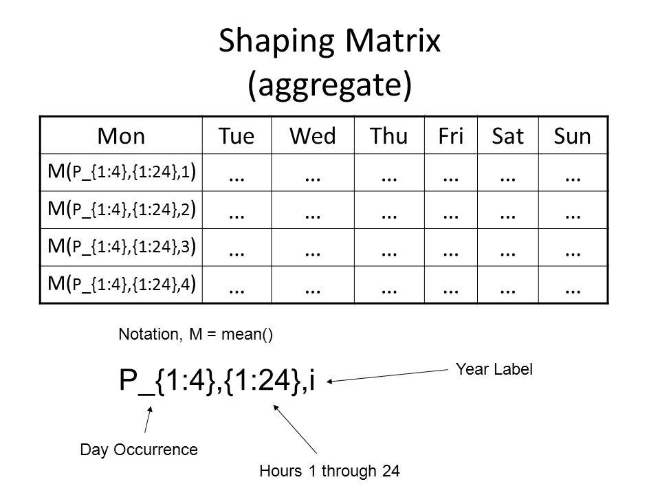 Shaping Matrix (aggregate) MonTueWedThuFriSatSun M( P_{1:4},{1:24},1 ) ……………… M( P_{1:4},{1:24},2 ) ……………… M( P_{1:4},{1:24},3 ) ……………… M( P_{1:4},{1:24},4 ) ……………… Notation, M = mean() P_{1:4},{1:24},i Day Occurrence Hours 1 through 24 Year Label