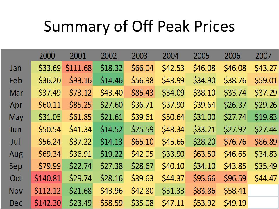 Summary of Off Peak Prices