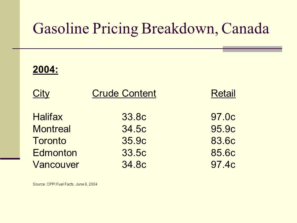 Gasoline Pricing Breakdown, Canada 2004: CityCrude ContentRetail Halifax33.8c97.0c Montreal34.5c95.9c Toronto35.9c83.6c Edmonton33.5c85.6c Vancouver34.8c97.4c Source: CPPI Fuel Facts, June 8, 2004