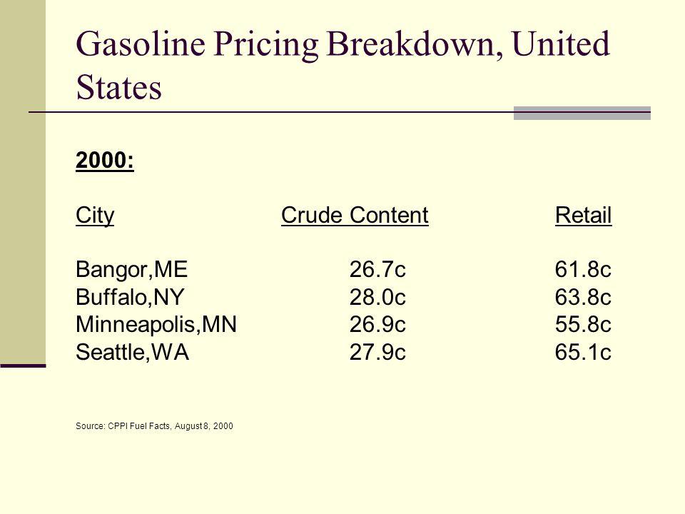 Gasoline Pricing Breakdown, United States 2000: CityCrude ContentRetail Bangor,ME26.7c61.8c Buffalo,NY28.0c63.8c Minneapolis,MN26.9c55.8c Seattle,WA27.9c65.1c Source: CPPI Fuel Facts, August 8, 2000