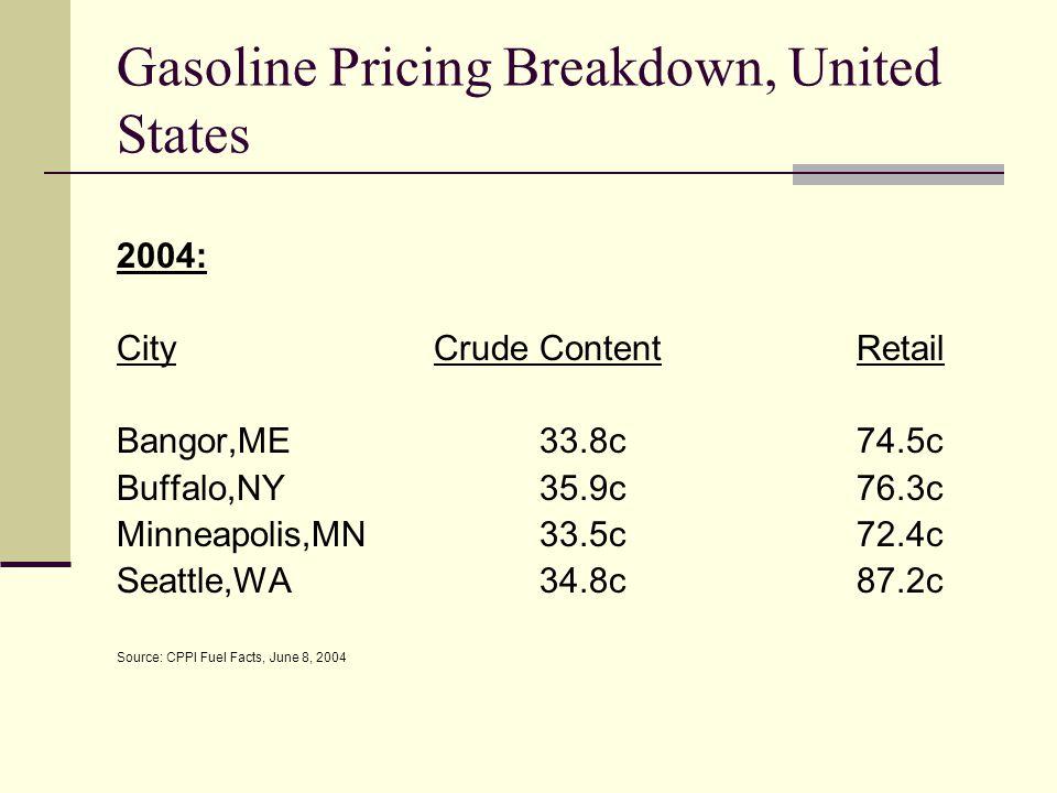 Gasoline Pricing Breakdown, United States 2004: CityCrude ContentRetail Bangor,ME33.8c74.5c Buffalo,NY35.9c76.3c Minneapolis,MN33.5c72.4c Seattle,WA34.8c87.2c Source: CPPI Fuel Facts, June 8, 2004