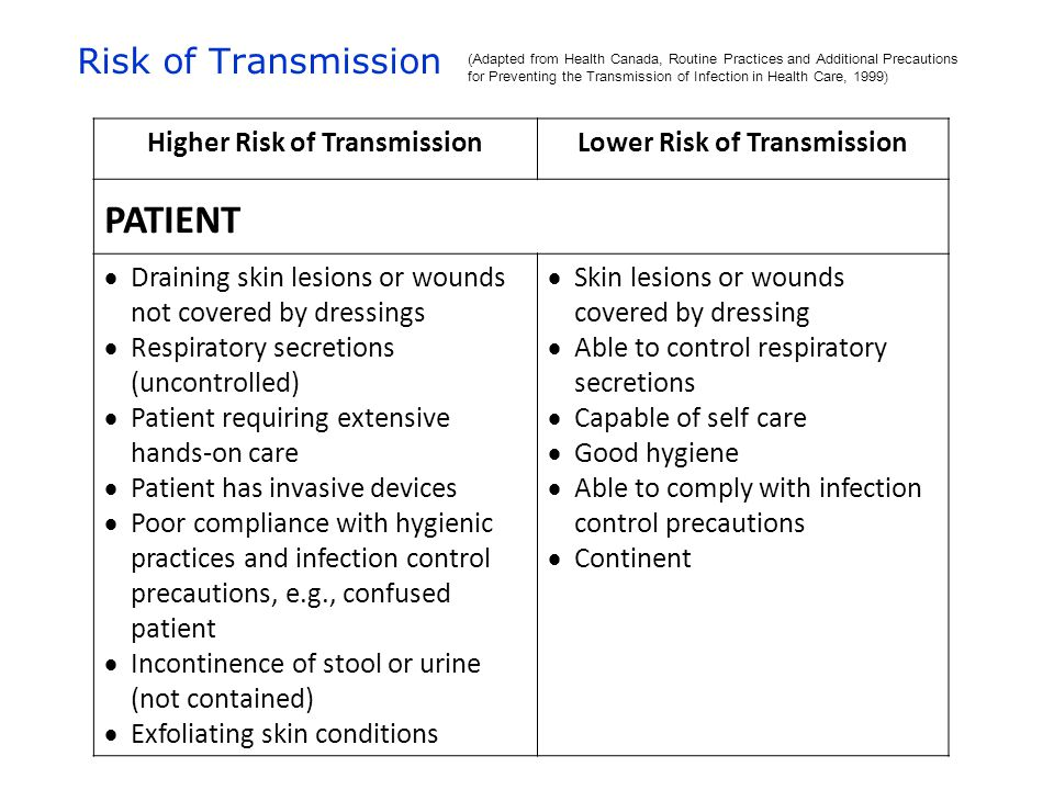 (Adapted from Health Canada, Routine Practices and Additional Precautions for Preventing the Transmission of Infection in Health Care, 1999) Higher Risk of TransmissionLower Risk of Transmission PATIENT  Draining skin lesions or wounds not covered by dressings  Respiratory secretions (uncontrolled)  Patient requiring extensive hands-on care  Patient has invasive devices  Poor compliance with hygienic practices and infection control precautions, e.g., confused patient  Incontinence of stool or urine (not contained)  Exfoliating skin conditions  Skin lesions or wounds covered by dressing  Able to control respiratory secretions  Capable of self care  Good hygiene  Able to comply with infection control precautions  Continent Risk of Transmission