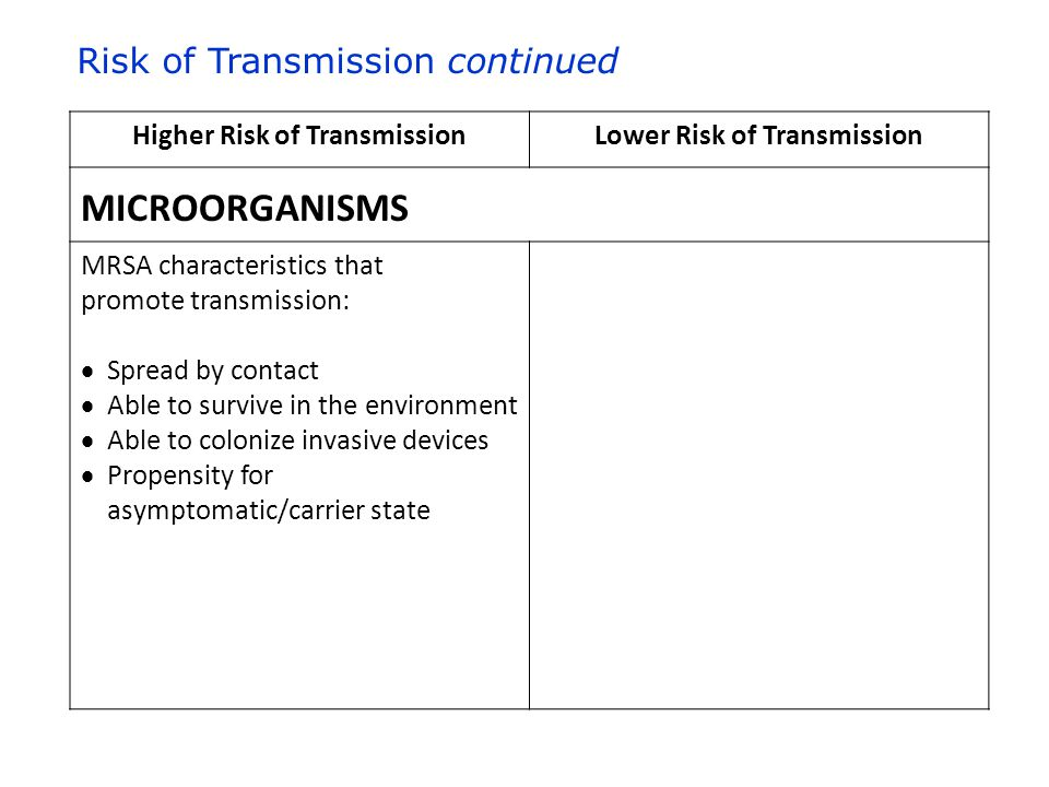 Higher Risk of TransmissionLower Risk of Transmission MICROORGANISMS MRSA characteristics that promote transmission:  Spread by contact  Able to survive in the environment  Able to colonize invasive devices  Propensity for asymptomatic/carrier state Risk of Transmission continued