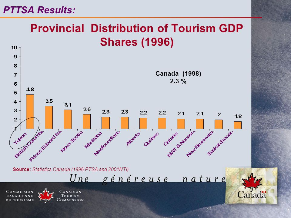 Provincial Distribution of Tourism GDP Shares (1996) Canada (1998) 2.3 % Source: Statistics Canada (1996 PTSA and 2001NTI) PTTSA Results: