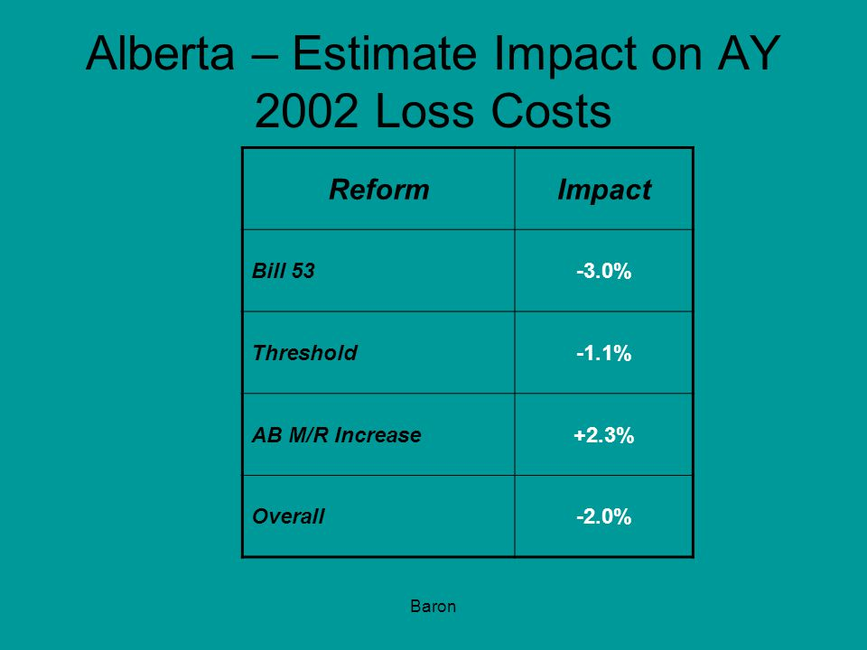 Baron Alberta – Estimate Impact on AY 2002 Loss Costs ReformImpact Bill 53-3.0% Threshold-1.1% AB M/R Increase+2.3% Overall-2.0%