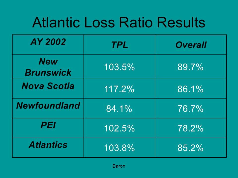 Baron Atlantic Loss Ratio Results AY 2002 TPLOverall New Brunswick 103.5%89.7% Nova Scotia 117.2%86.1% Newfoundland 84.1%76.7% PEI 102.5%78.2% Atlantics 103.8%85.2%
