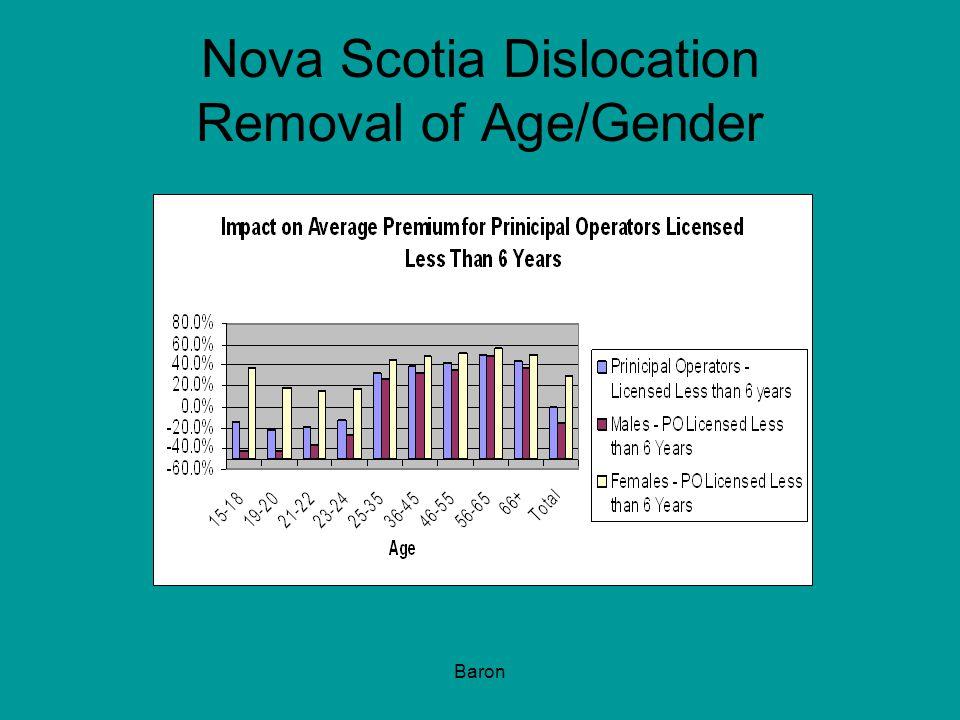 Baron Nova Scotia Dislocation Removal of Age/Gender