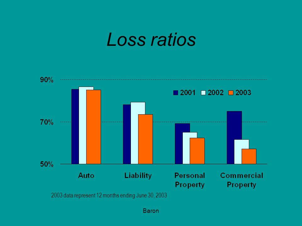Loss ratios 2003 data represent 12 months ending June 30, 2003