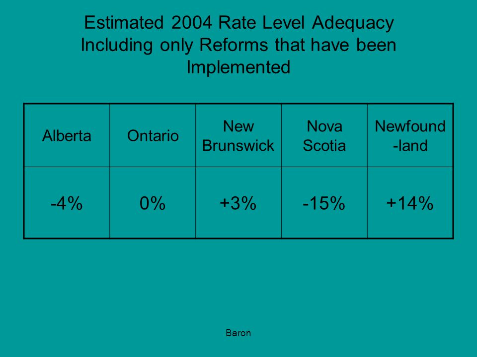 Baron Estimated 2004 Rate Level Adequacy Including only Reforms that have been Implemented AlbertaOntario New Brunswick Nova Scotia Newfound -land -4%0%+3%-15%+14%