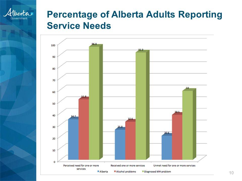 Percentage of Alberta Adults Reporting Service Needs 10 2014 Gap-Map Survey 6,000 Albertans