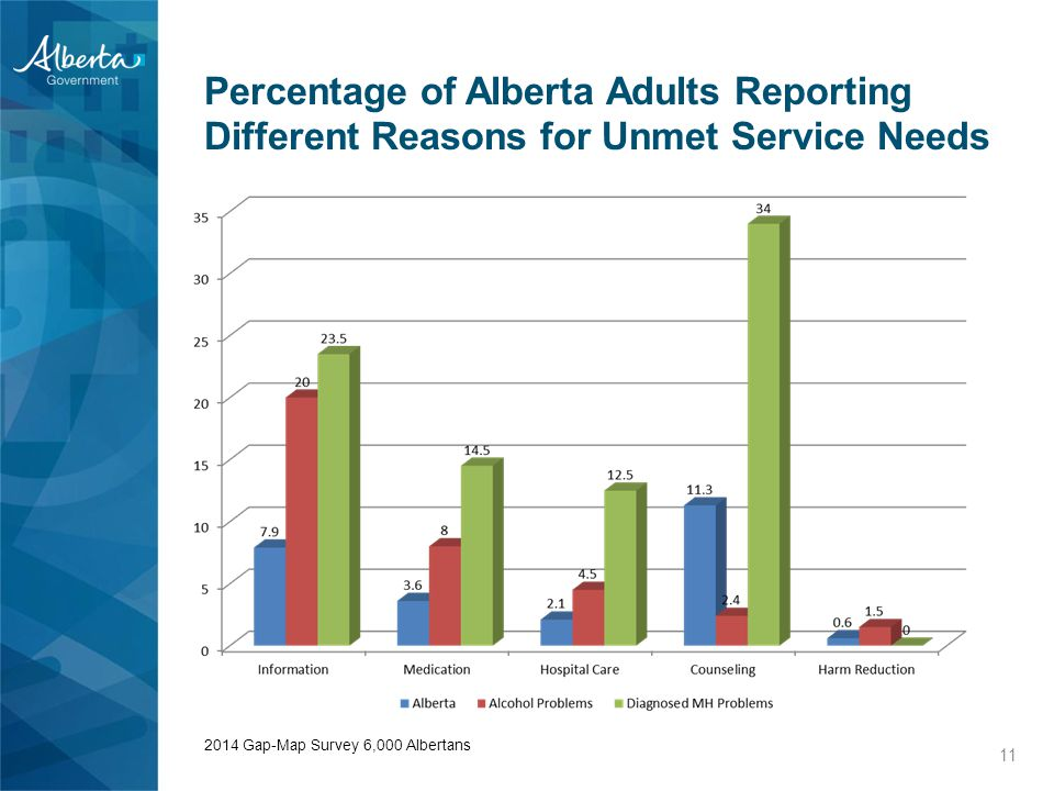 Percentage of Alberta Adults Reporting Different Reasons for Unmet Service Needs 11 2014 Gap-Map Survey 6,000 Albertans
