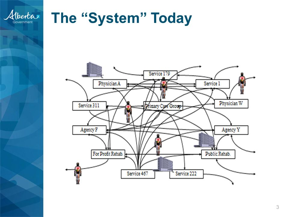 The System Today 3