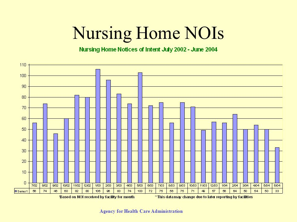 Agency for Health Care Administration Nursing Home NOIs