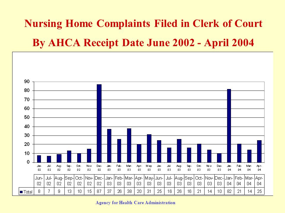 Agency for Health Care Administration Nursing Home Complaints Filed in Clerk of Court By AHCA Receipt Date June 2002 - April 2004