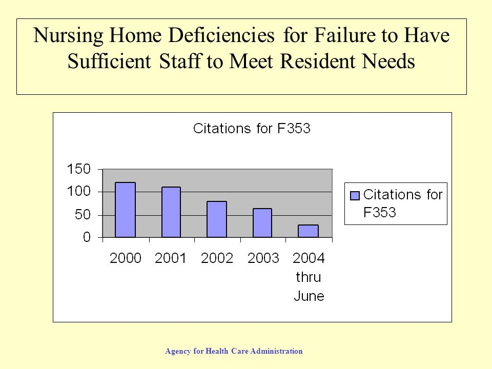 Agency for Health Care Administration Nursing Home Deficiencies for Failure to Have Sufficient Staff to Meet Resident Needs