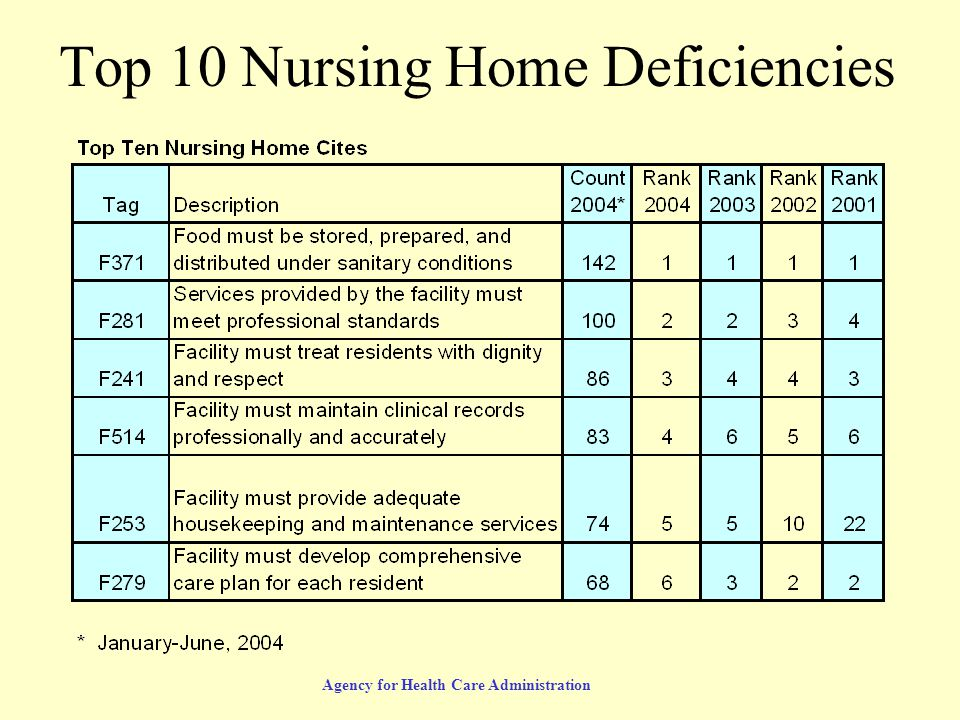 Agency for Health Care Administration Top 10 Nursing Home Deficiencies