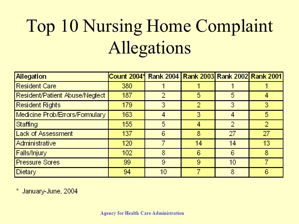 Agency for Health Care Administration Top 10 Nursing Home Complaint Allegations