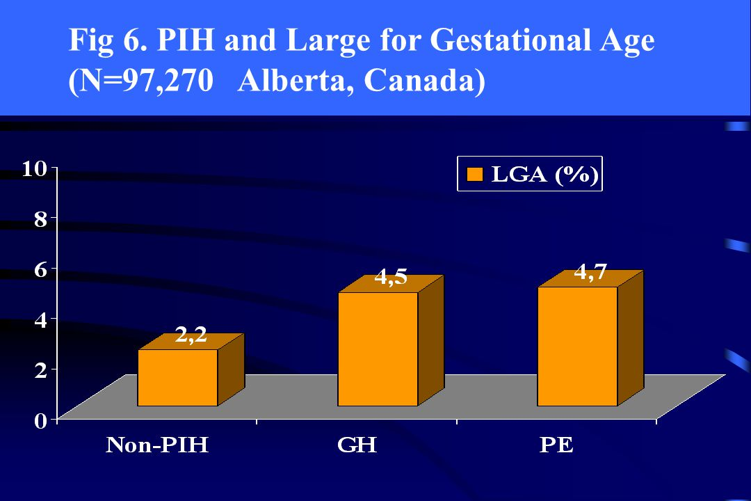 Fig 6. PIH and Large for Gestational Age (N=97,270 Alberta, Canada)