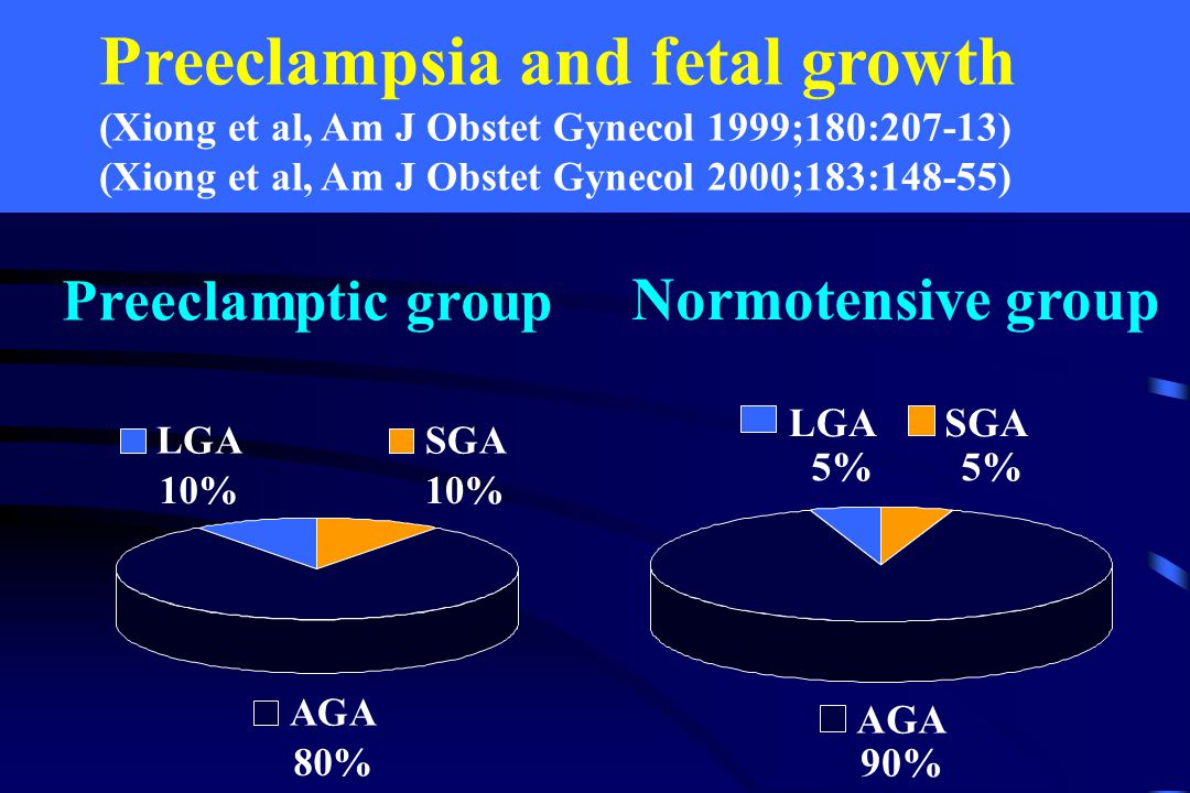 Preeclampsia and fetal growth (Xiong et al, Am J Obstet Gynecol 1999;180:207-13) (Xiong et al, Am J Obstet Gynecol 2000;183:148-55) Preeclamptic group