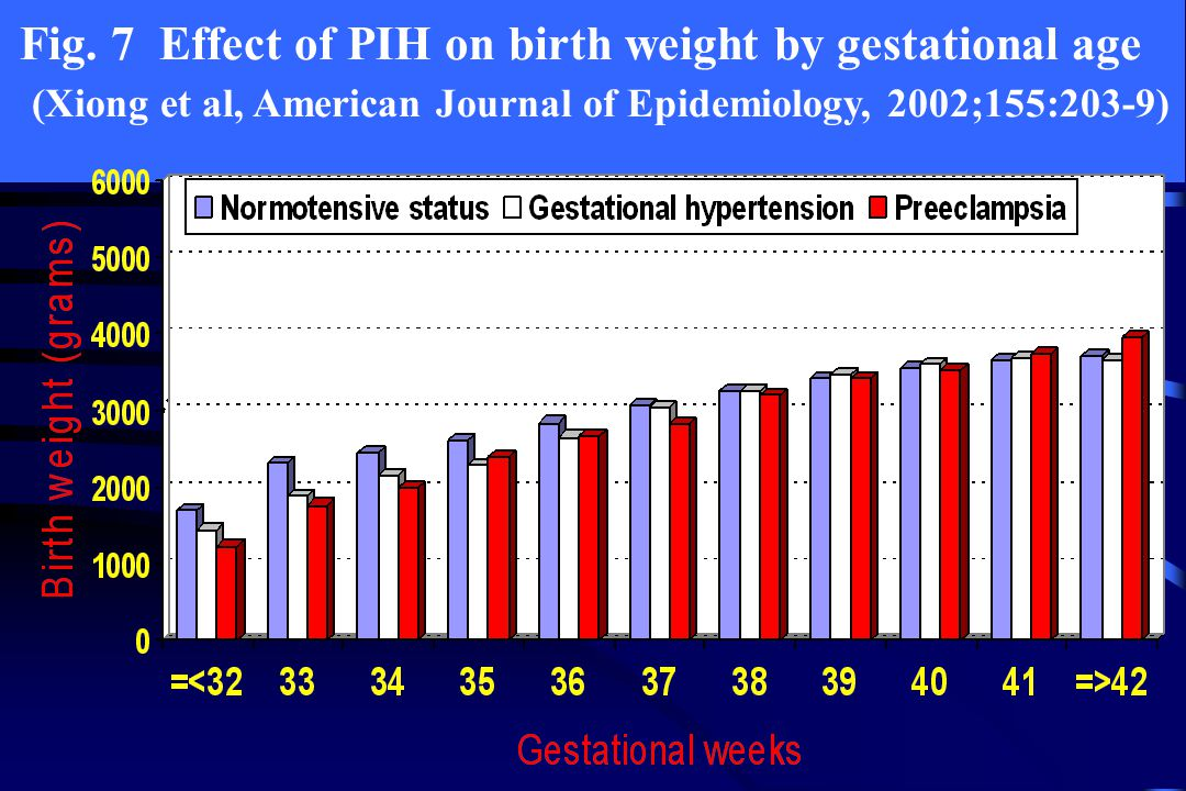 Fig. 7 Effect of PIH on birth weight by gestational age (Xiong et al, American Journal of Epidemiology, 2002;155:203-9)