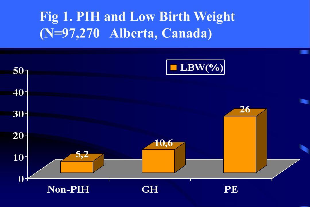 Fig 2. PIH and Preterm birth (N=97,270 Alberta, Canada)