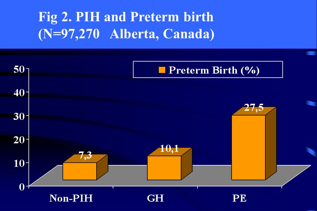 Fig 3. PIH and Small for Gestational Age (N=97,270 Alberta, Canada)