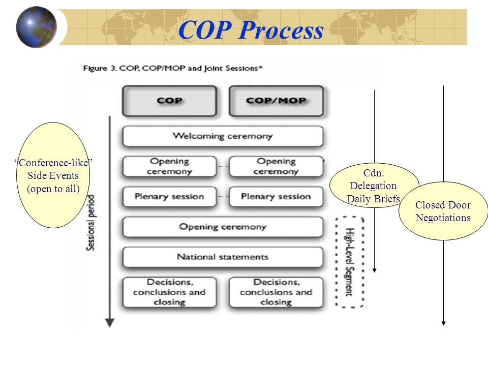 COP Process Conference-like Side Events (open to all) Cdn.