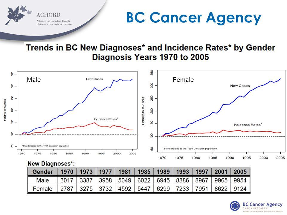 BC Cancer Agency MaleFemale