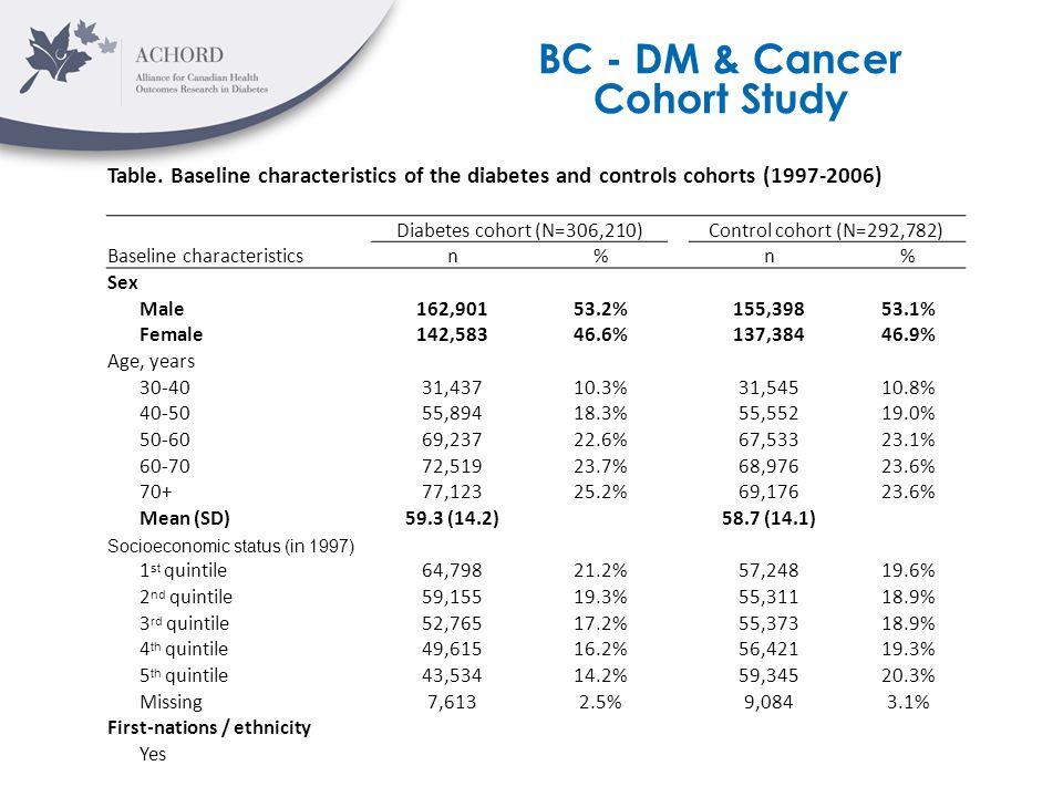 BC - DM & Cancer Cohort Study Table. Baseline characteristics of the diabetes and controls cohorts (1997-2006) Diabetes cohort (N=306,210)Control coho