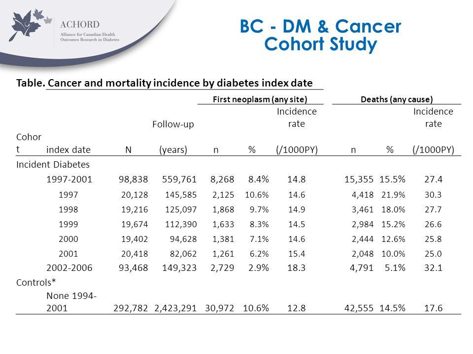 BC - DM & Cancer Cohort Study Table.