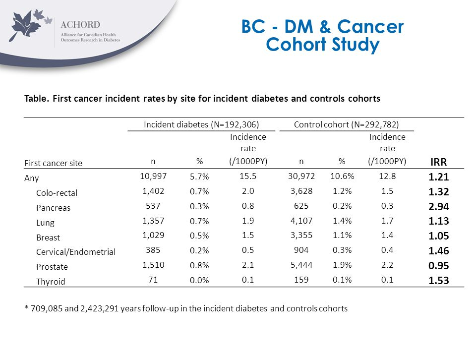 BC - DM & Cancer Cohort Study Table. First cancer incident rates by site for incident diabetes and controls cohorts Incident diabetes (N=192,306)Contr