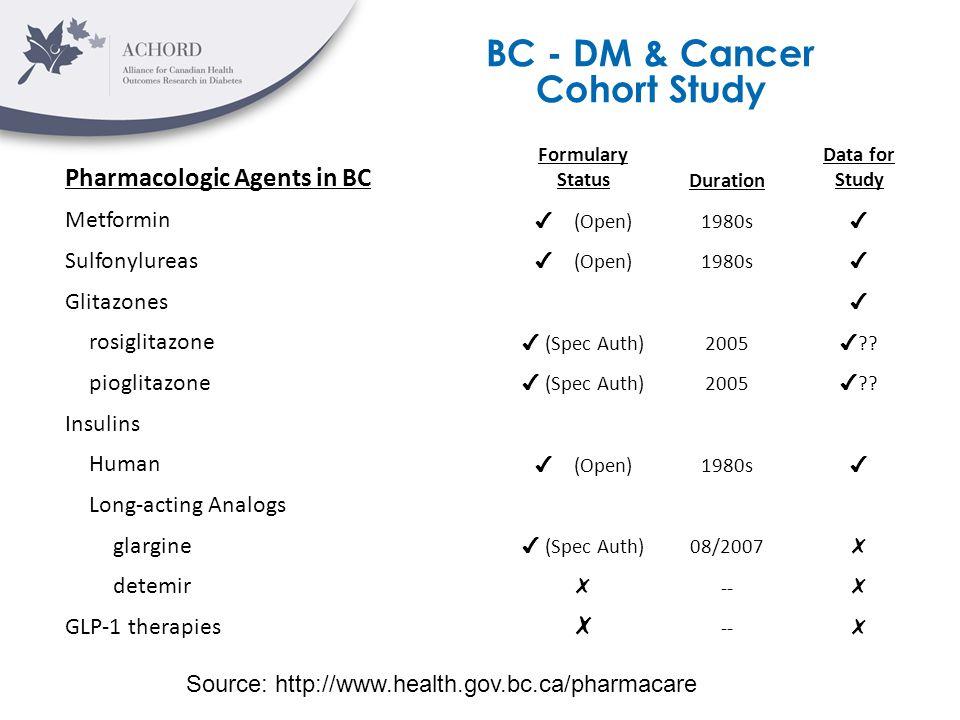 Pharmacologic Agents in BC Formulary StatusDuration Data for Study Metformin ✔ (Open) 1980s ✔ Sulfonylureas ✔ (Open) 1980s ✔ Glitazones ✔ rosiglitazon