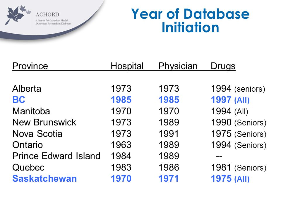 Year of Database Initiation ProvinceHospitalPhysicianDrugs Alberta197319731994 (seniors) BC198519851997 (All) Manitoba197019701994 (All) New Brunswick197319891990 (Seniors) Nova Scotia197319911975 (Seniors) Ontario196319891994 (Seniors) Prince Edward Island19841989 -- Quebec198319861981 (Seniors) Saskatchewan197019711975 (All)