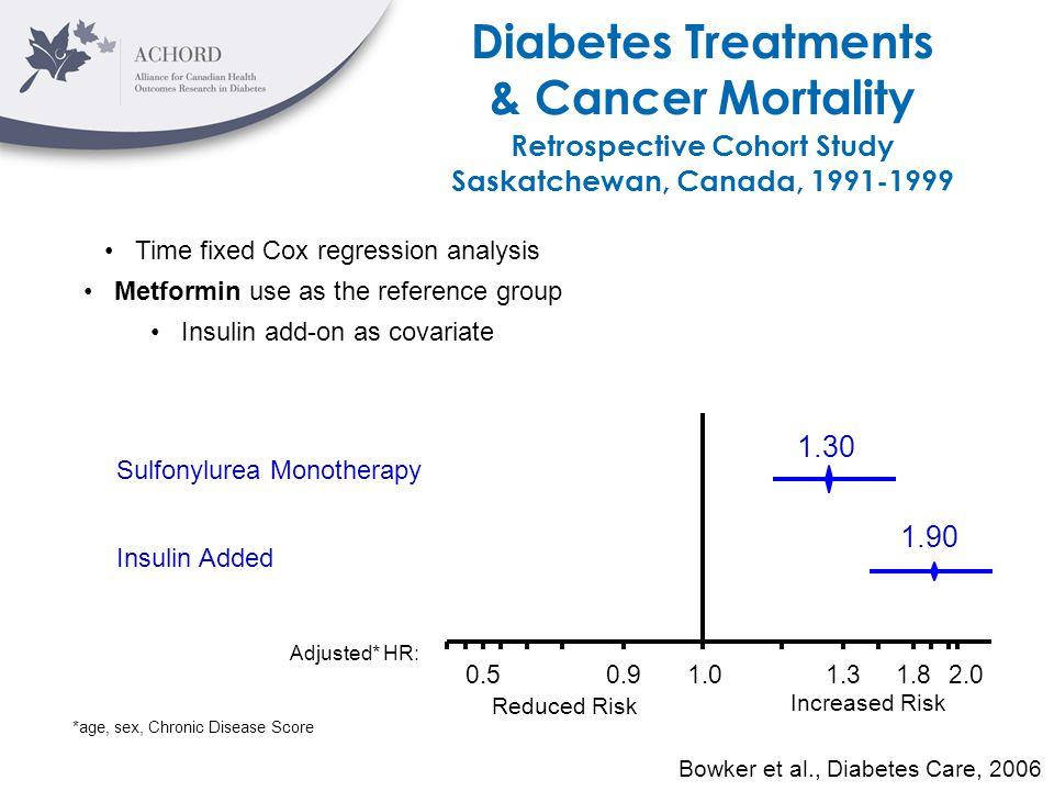 0.50.91.01.3 Adjusted* HR: Reduced Risk Increased Risk Diabetes Treatments & Cancer Mortality Bowker et al., Diabetes Care, 2006 Retrospective Cohort