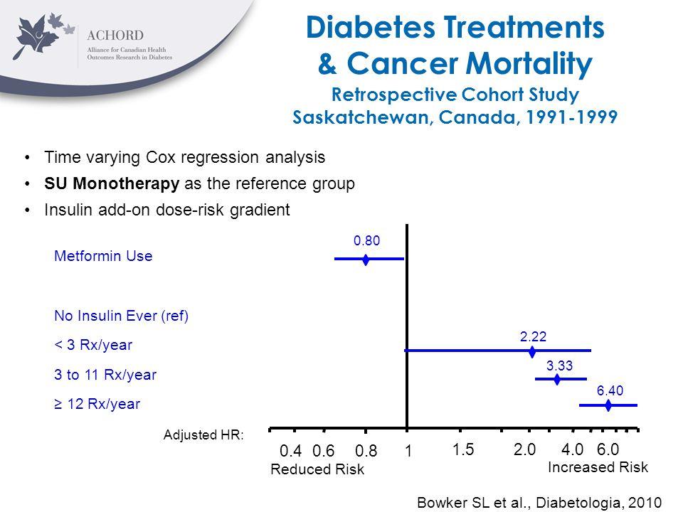 Diabetes Treatments & Cancer Mortality Retrospective Cohort Study Saskatchewan, Canada, 1991-1999 Time varying Cox regression analysis SU Monotherapy