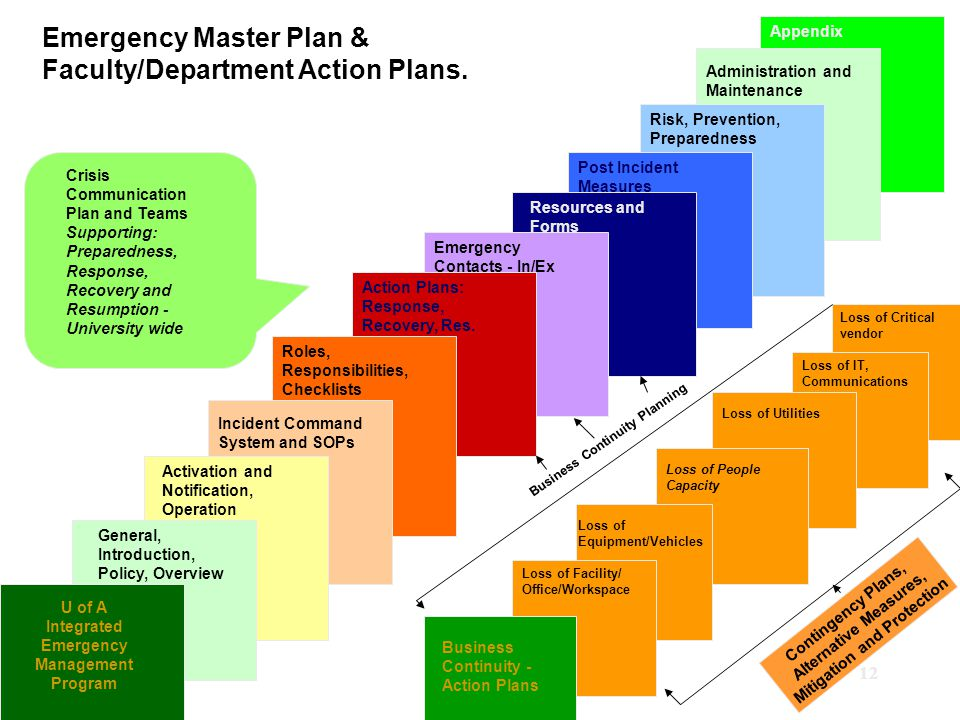 12 Administration and Maintenance Risk, Prevention, Preparedness Action Plans: Response, Recovery, Res.
