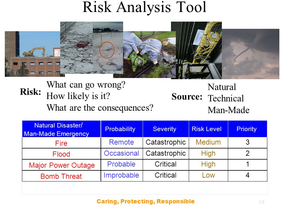 18 Risk Analysis Tool Risk: What can go wrong. How likely is it.
