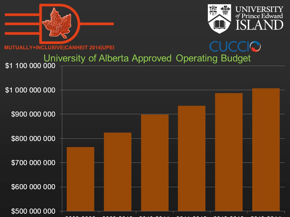 University of Alberta Approved Operating Budget