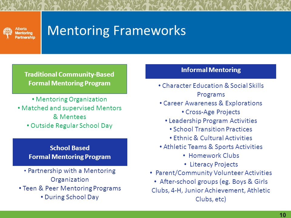 Mentoring Frameworks 10 Mentoring Organization Matched and supervised Mentors & Mentees Outside Regular School Day Traditional Community-Based Formal Mentoring Program School Based Formal Mentoring Program Partnership with a Mentoring Organization Teen & Peer Mentoring Programs During School Day Character Education & Social Skills Programs Career Awareness & Explorations Cross-Age Projects Leadership Program Activities School Transition Practices Ethnic & Cultural Activities Athletic Teams & Sports Activities Homework Clubs Literacy Projects Parent/Community Volunteer Activities After-school groups (eg.