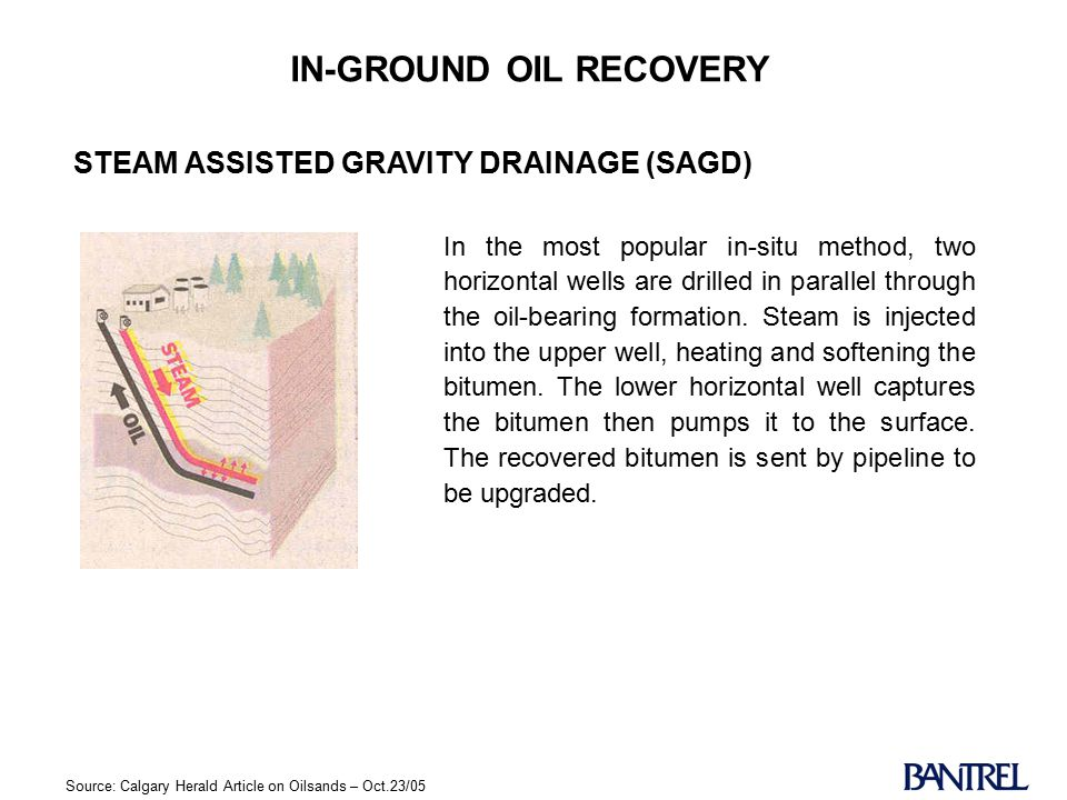 IN-GROUND OIL RECOVERY In the most popular in-situ method, two horizontal wells are drilled in parallel through the oil-bearing formation.