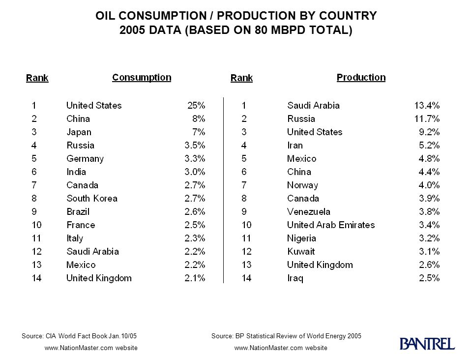 OIL CONSUMPTION / PRODUCTION BY COUNTRY 2005 DATA (BASED ON 80 MBPD TOTAL) Source: CIA World Fact Book Jan.10/05Source: BP Statistical Review of World Energy 2005www.NationMaster.com website