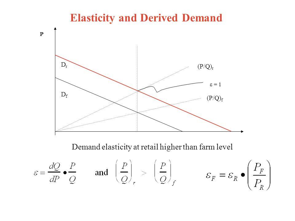 Elasticity and Derived Demand DrDr P DfDf  = 1 (P/Q) r (P/Q) f Demand elasticity at retail higher than farm level