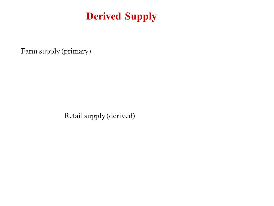 Derived Supply Farm supply (primary) Retail supply (derived)