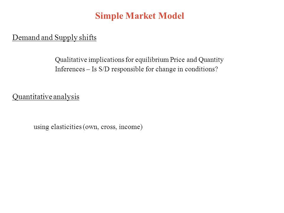 Derived (farm) Demand DrDr P DfDf Q Retail (Primary) Demand Derived Demand Linear Marketing Margin