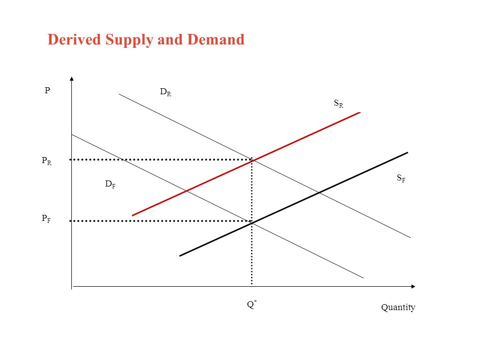 Derived Supply and Demand Quantity DFDF DRDR PRPR P SRSR SFSF Q*Q* PFPF