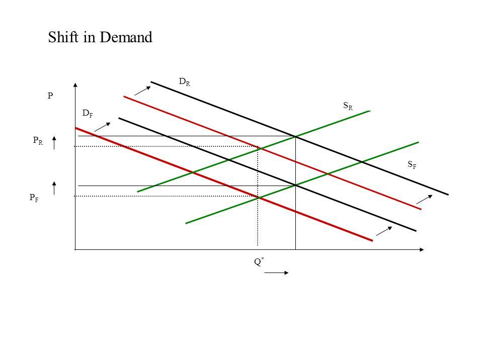 Shift in Demand DFDF DRDR PRPR P SRSR SFSF Q*Q* PFPF