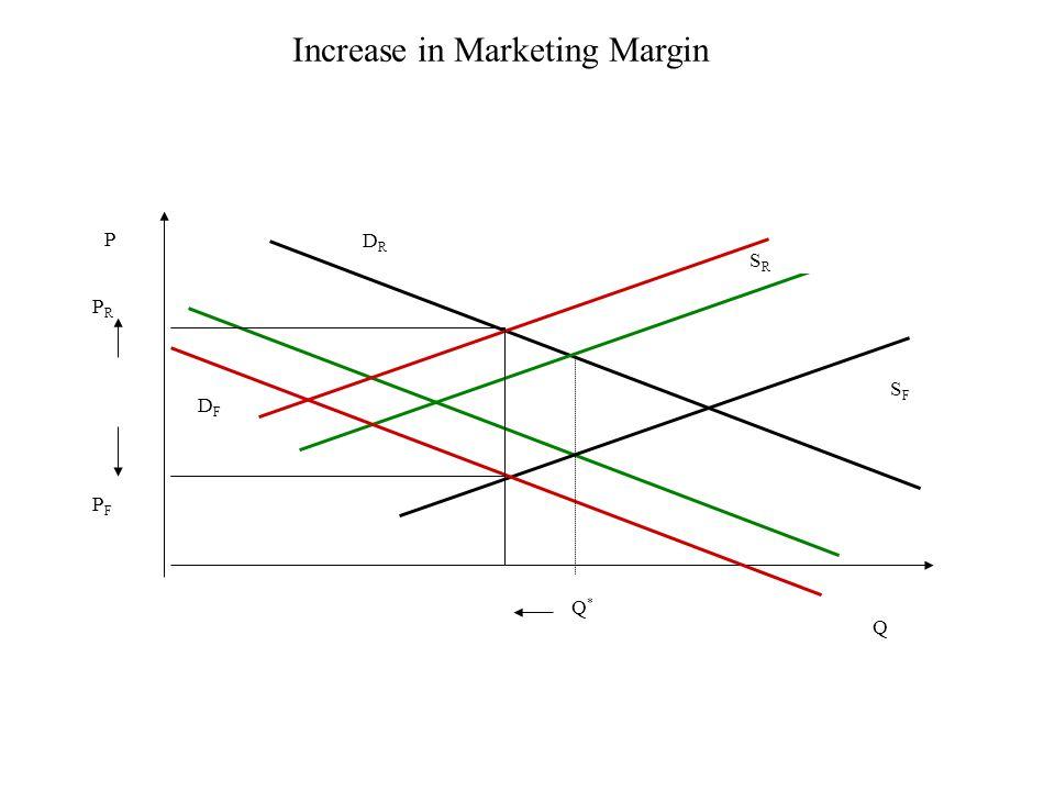 Increase in Marketing Margin DFDF DRDR PRPR P SRSR SFSF Q*Q* PFPF Q
