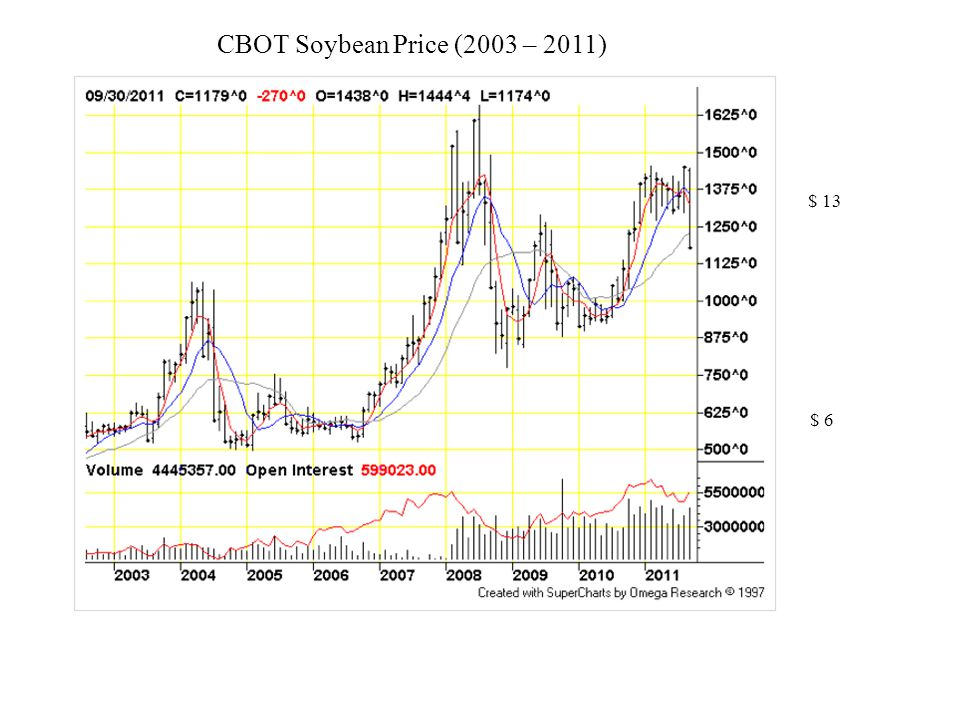CBOT Soybean Price (2003 – 2011) $ 13 $ 6